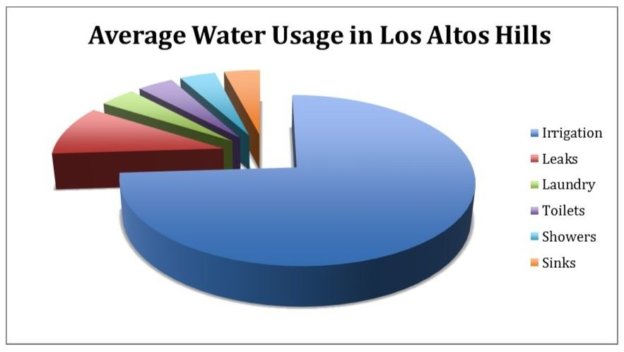 Average Water Usage