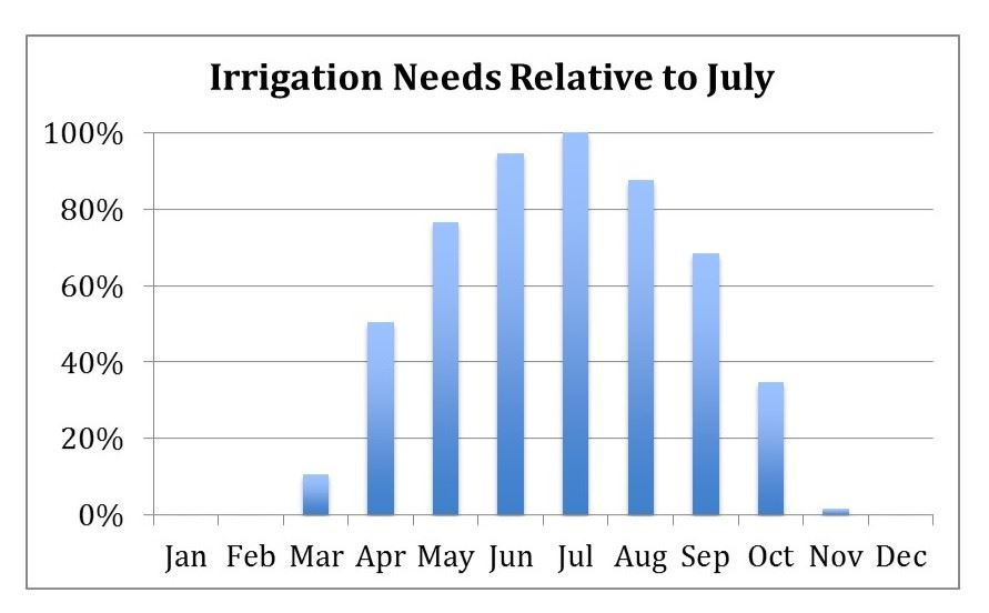 Irrigation Needs